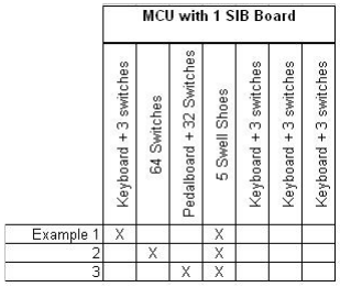 MCU with 1 SIB Example