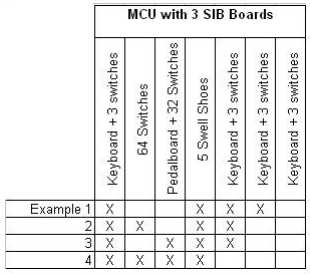 MCU with 3 SIB Boards Example