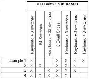MCU with 4 SIB Boards Example