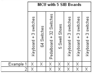 MCU with 5 SIB Boards